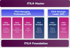 itilMaster